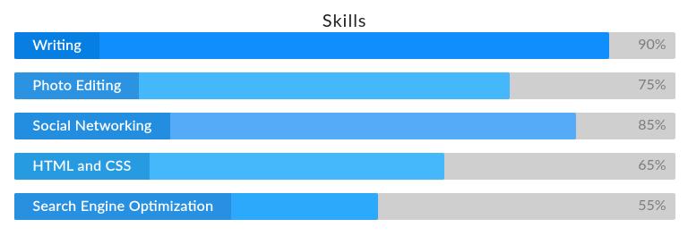 Skill Widget